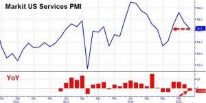 news 25 - 31 maggio 2015 - US PMI SERVIZI