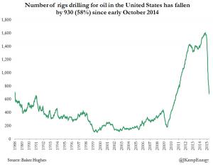 news  4 - 10 maggio 2015 - US OIL RIGS.jpg