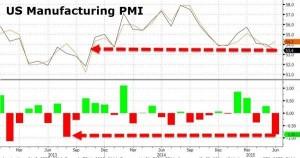 NEWS 22 - 28 GIUGNO 2015 - US PMI MANUFACTURING