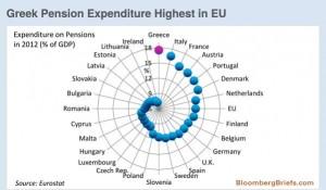 news  1 - 7 giugno 2015 - PENSIONI EUROPEE