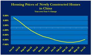 NEWS 20 -26 LUGLIO 2015 - CHINA RE PRICES.jpg