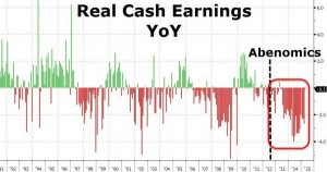 NEWS 20 -26 LUGLIO 2015 - GIAPPONE REAL EARNINGS.jpg.png