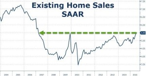 NEWS 20 -26 LUGLIO 2015 - US EXISTING HOME SALES.jpg.png