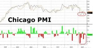 NEWS 29 GIUGNO - 5 LUGLIO 2015 - CHICAGO PMI