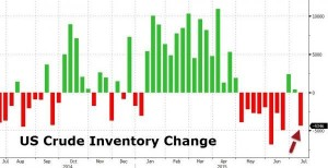 news 13 - 19 luglio 2015 - OIL INVENTORY.png