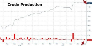 news 13 - 19 luglio 2015 - OIL PRODUCTION.png