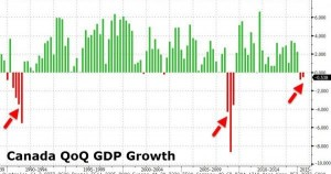 news 31 agosto - 6 settembre 2015 - CANADA GDP.png.jpg.png
