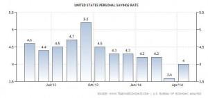 news 30 giugno-6 luglio - US PERSONAL SAVING RATE