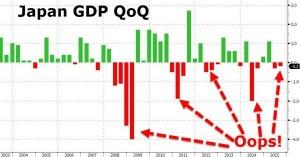 news 16 - 22 NOVEMBRE 2015 - JAPAN GDP