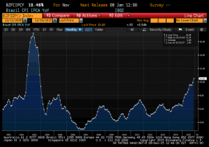 NEWS 30 NOVEMBRE - 6 DICEMBRE 2015 - BRAZIL INFLATION