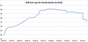 news 14-20 dicembre 2015 - GRECIA ELA