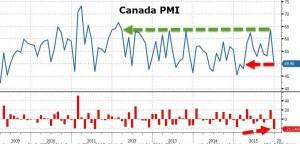 news 4 - 10 gennaio 2016 - CANADA PMI