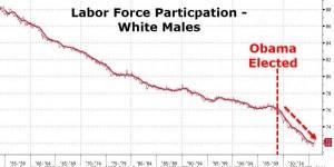 US LABOR FORCE - MEN - PARTICIPATION