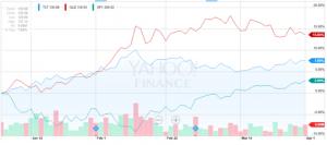 la forza del mercato azionario americano - 1