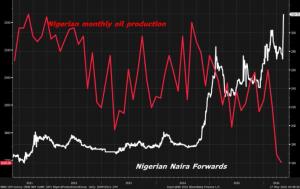 NAIRA NIGERIA