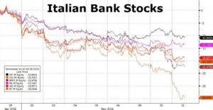 SETTIMANA 09-15052016 - ITALIAN BANKS