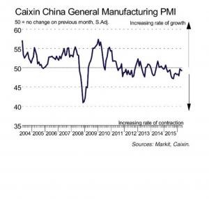 China PMI man - maggio 16