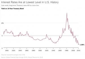 dicotomia tra bond e equitypng