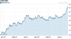 turchia-il-lato-debole-dei-mercati-emergenti-1