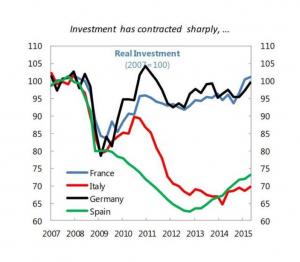 Italia - investimenti